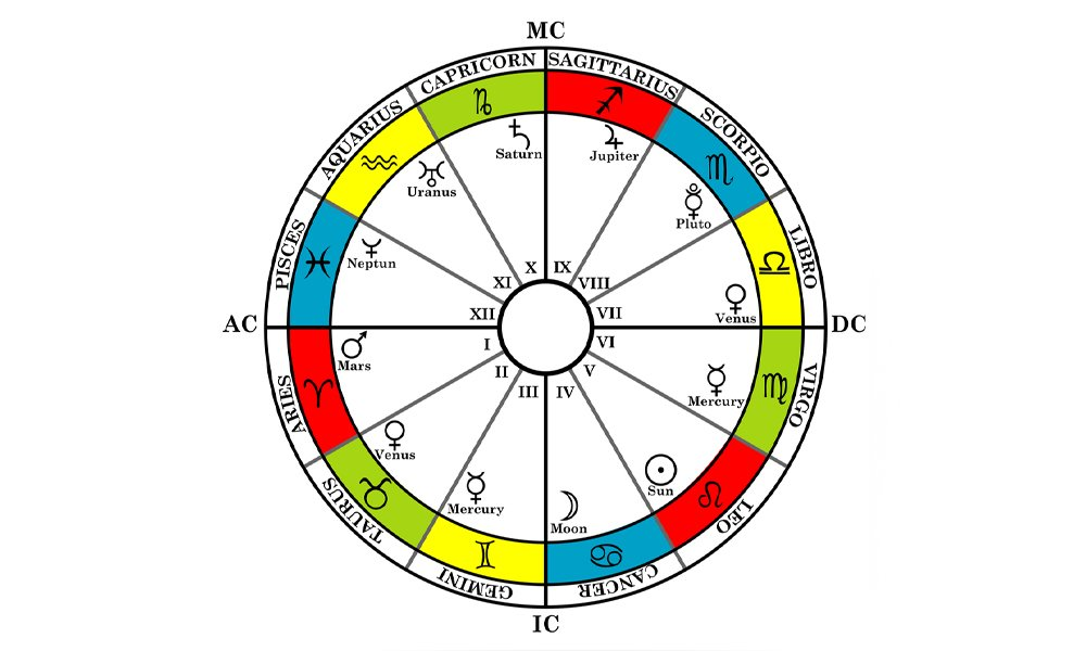 houses of astrology